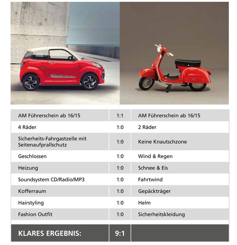 DIREKTER VERGLEICH LEICHTMOBIL VS. ROLLER  Vorteile Autofahren mit 16