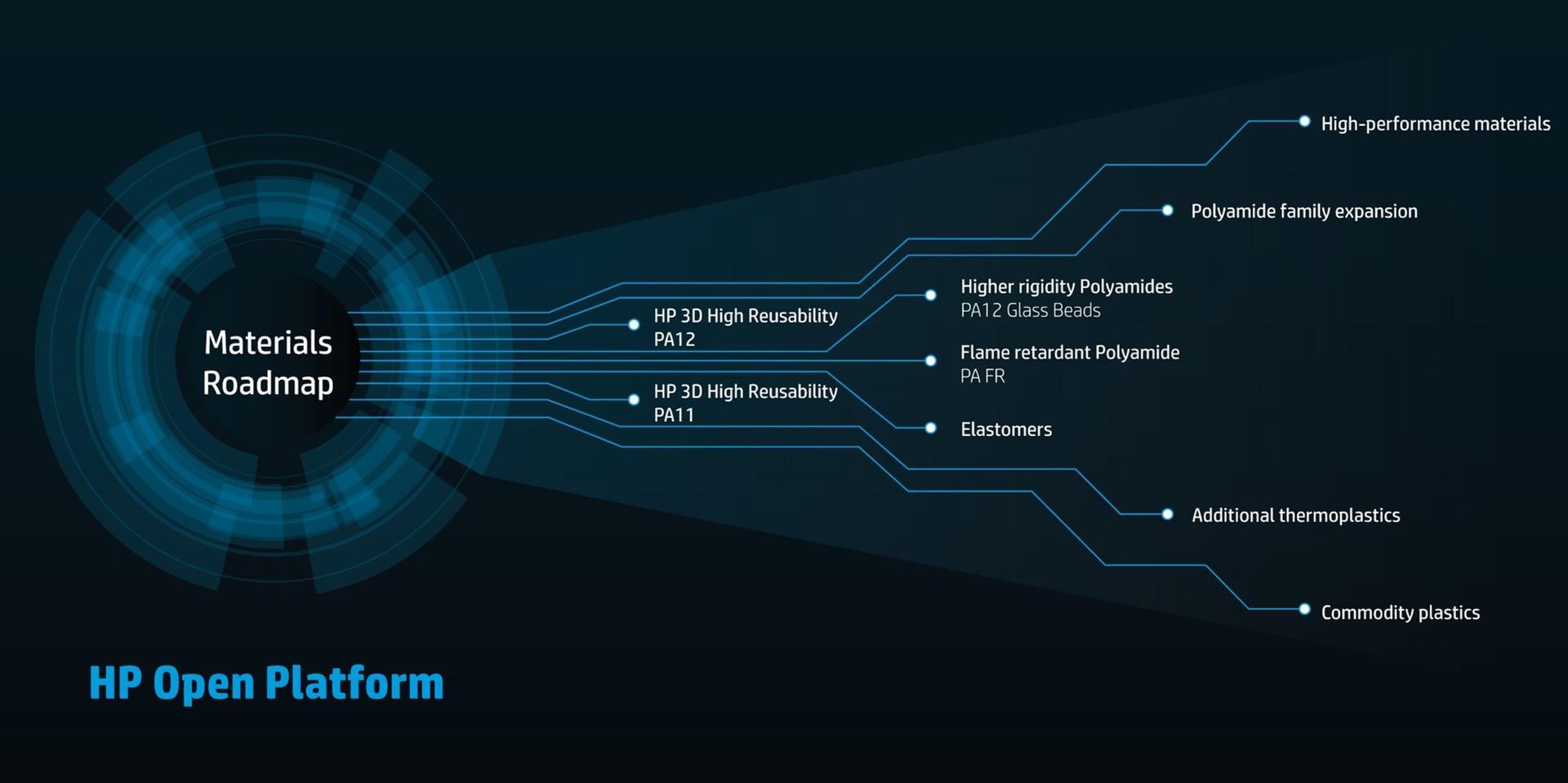 HP Materialien Roadmap