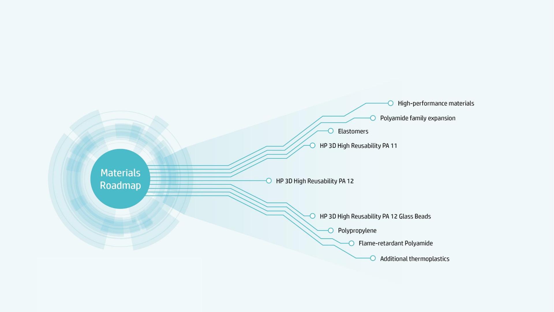 Materials-Roadmap für HP 3D Drucker