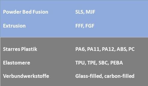 AMT Postpro3d Postpro3D-mini chemisches-glätten Kompatibilität