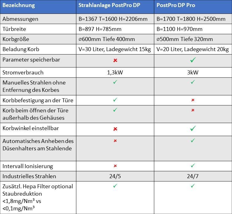 AMT Strahlanlagen PostproDP vs PostproDP-Pro
