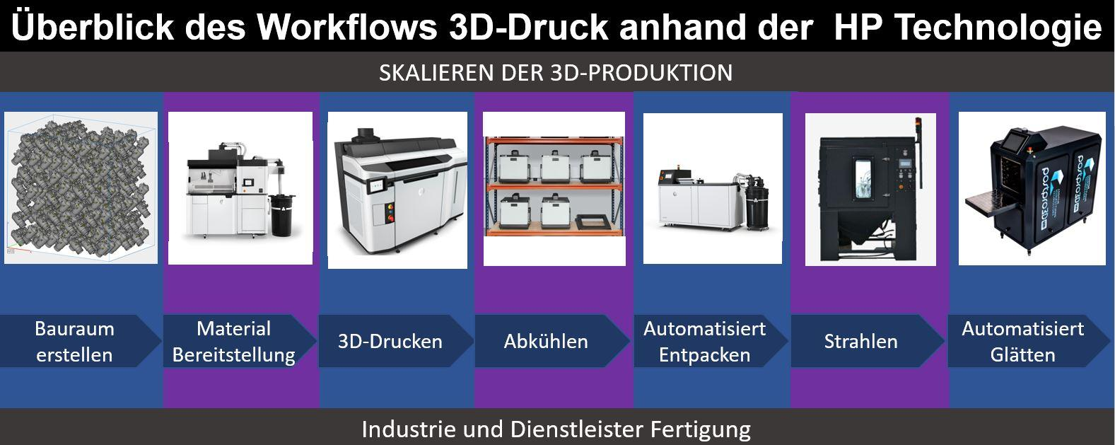 3D-Druck-Workflow Unpacking-Station HP-Jet-Fusion-5200 Entpacken Bauräume-Entpacken