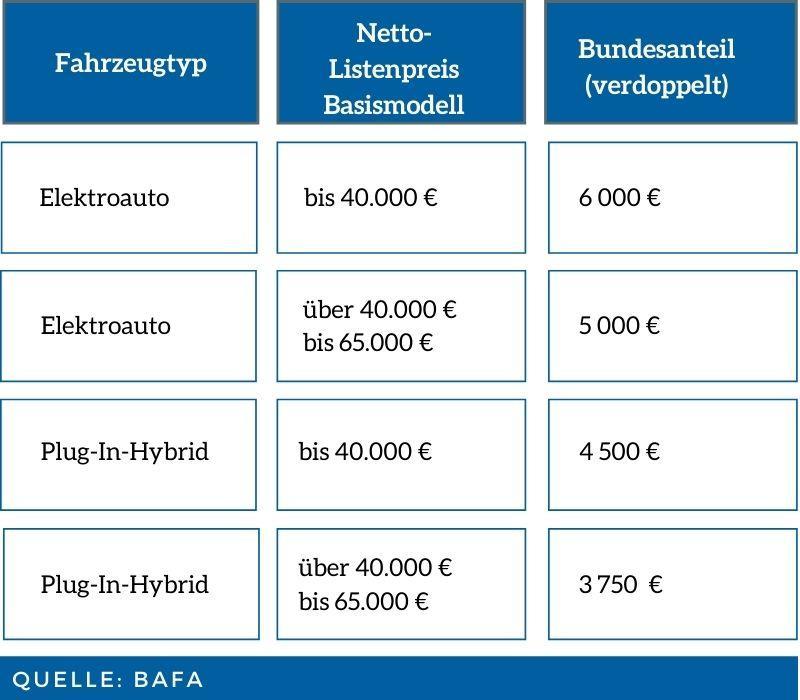 Die BAFA Innovationsprämie für E-Auto, Plug-in Hybride Tabelle