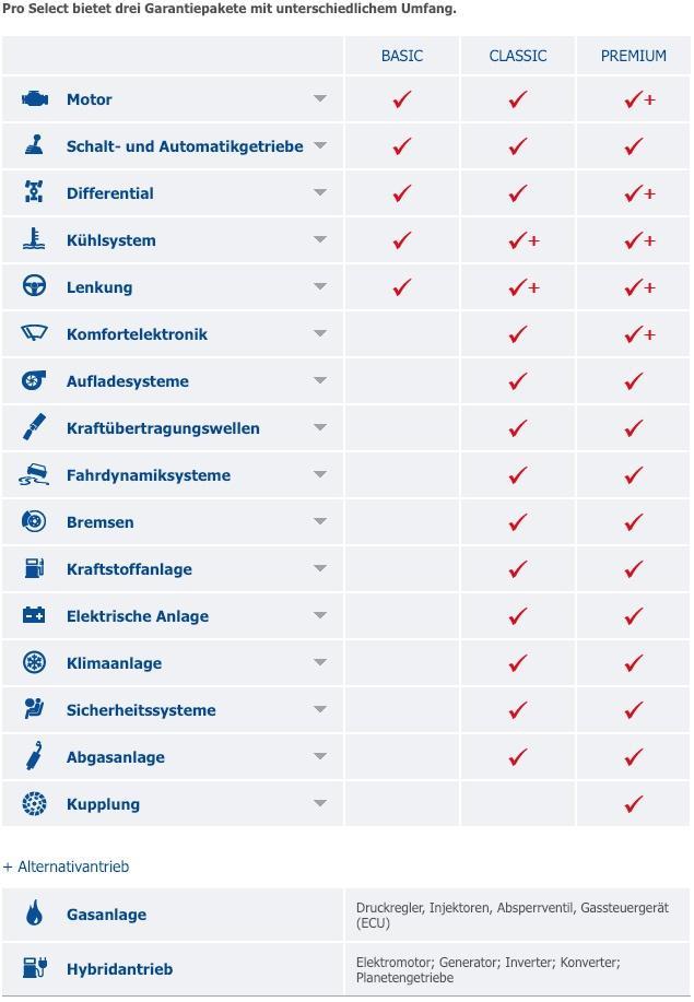 Anschlussgarantie Progarant - Garantieverlängerung für Neuwagen und Gebrauchtwagen