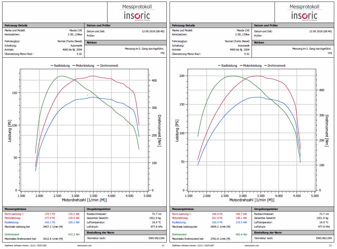 Leistungssteigerung Mazda Fahrzeuge mit Skyactiv-Motor - Softwareoptimierung